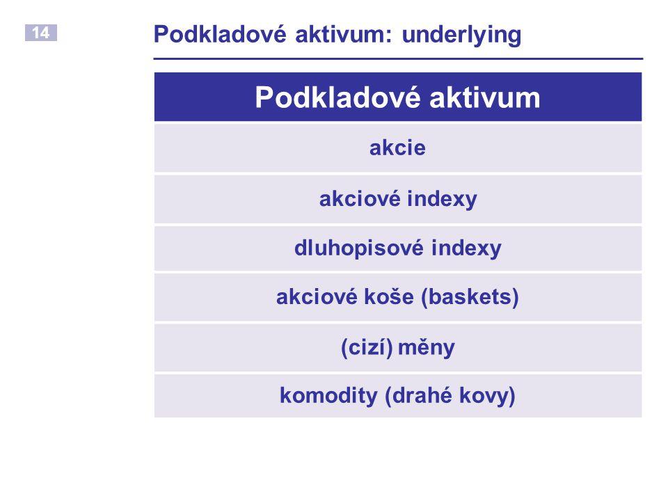 14 Podkladové aktivum: underlying Podkladové aktivum akcie akciové indexy dluhopisové indexy akciové koše (baskets) (cizí) měny komodity (drahé kovy)