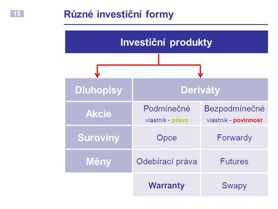 15 Různé investiční formy Investiční produkty DluhopisyDeriváty Akcie Podmínečné vlastník - právo Bezpodmínečné vlastník - povinnost Suroviny OpceForw