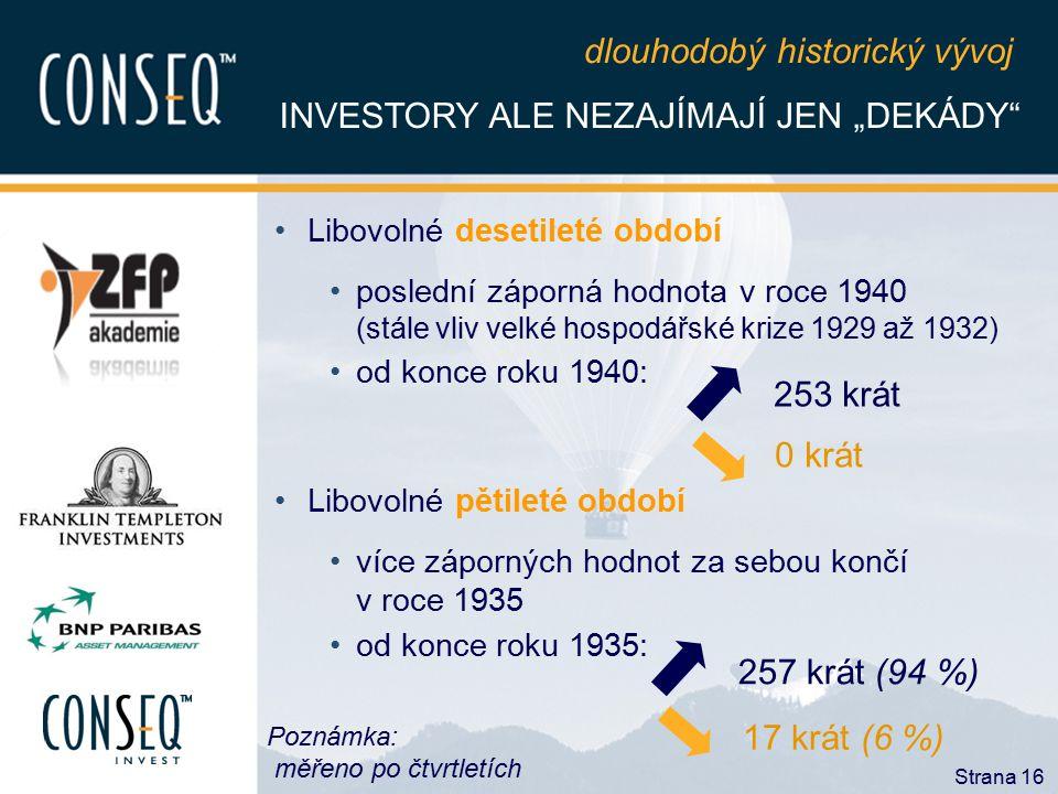 """Strana 16 INVESTORY ALE NEZAJÍMAJÍ JEN """"DEKÁDY"""" Libovolné desetileté období poslední záporná hodnota v roce 1940 (stále vliv velké hospodářské krize 1"""