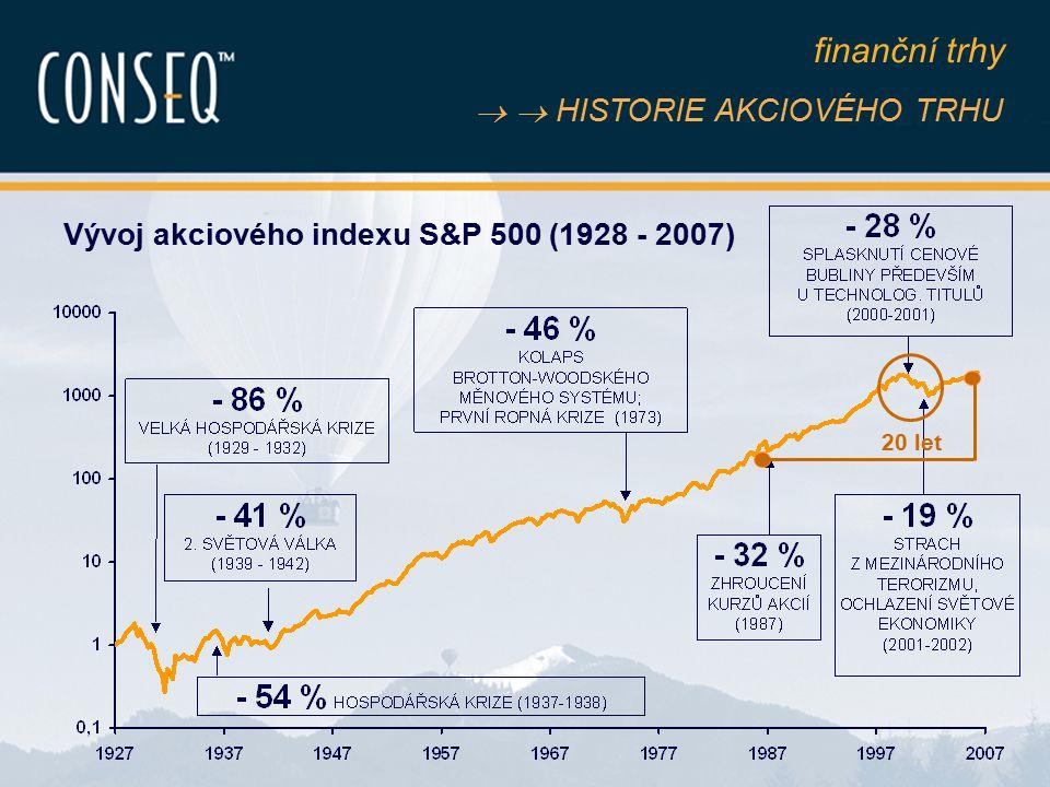 Strana 18   HISTORIE AKCIOVÉHO TRHU Vývoj akciového indexu S&P 500 (1928 - 2007) finanční trhy 20 let