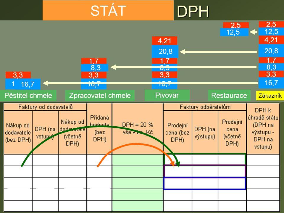 Příklad – výpočet DPH Výpočet DPH si ukážeme na zkráceném příkladu zpracování chmele a výroby a prodeje piva.