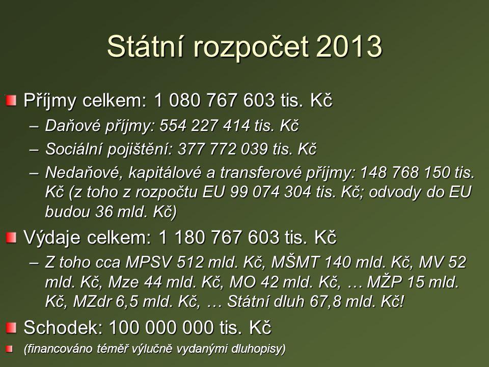Státní rozpočet 2013 Příjmy celkem: 1 080 767 603 tis.