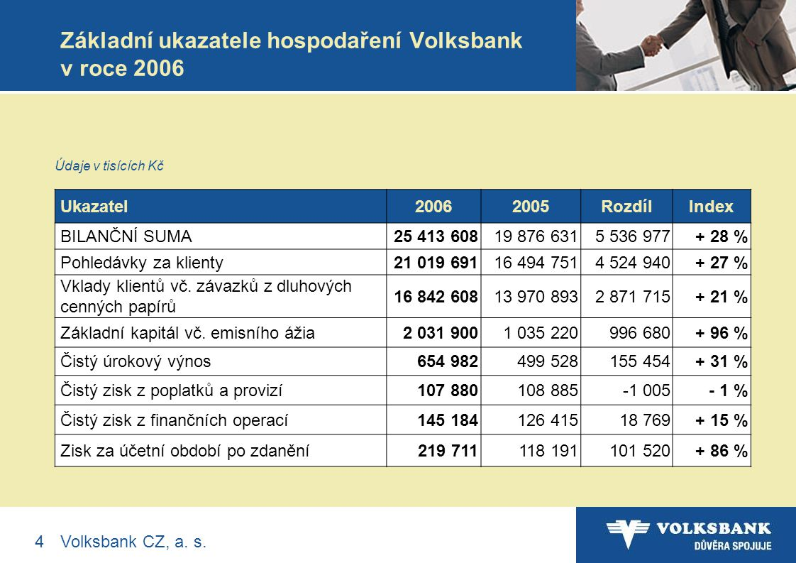 15Volksbank CZ, a.s.