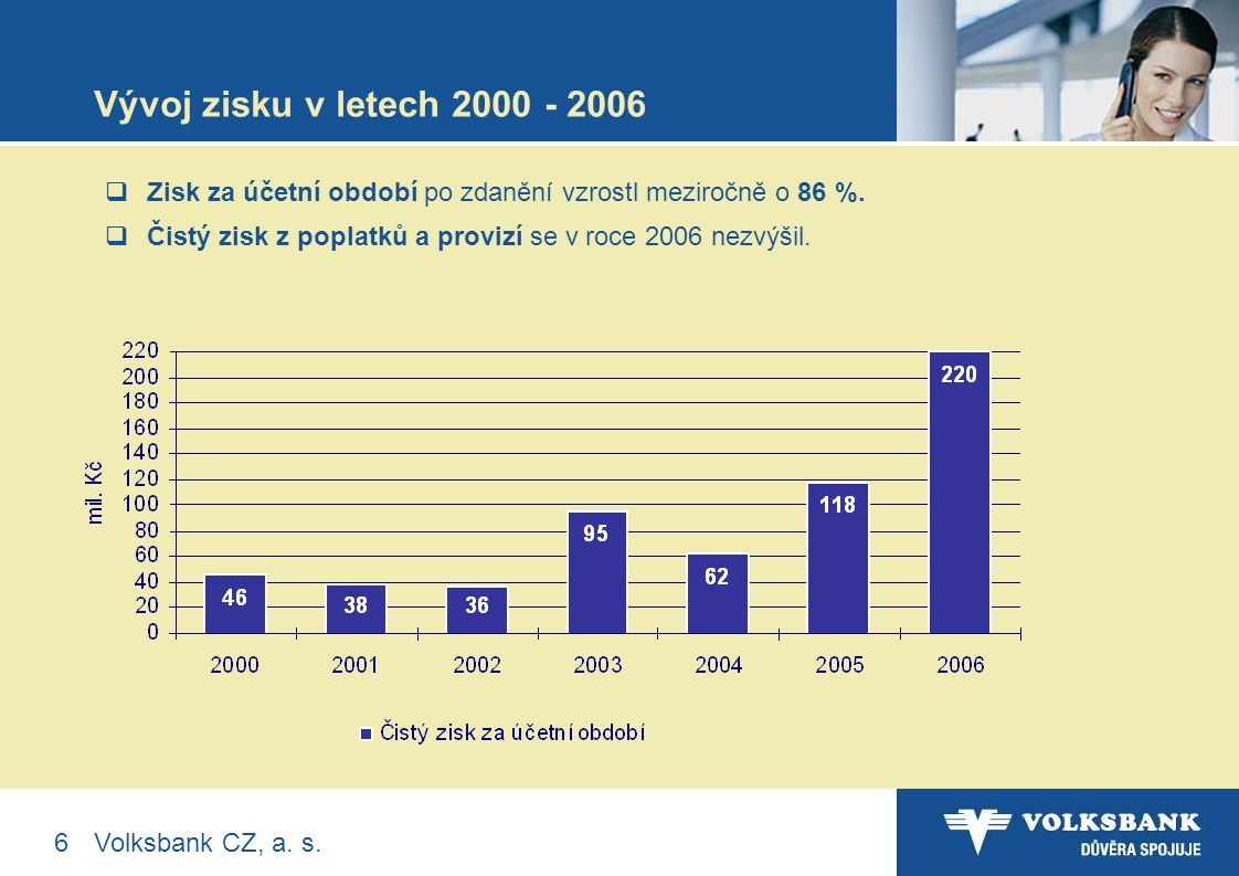Další produktové novinky v nabídce Volksbank Prezentuje: Johann Lurf předseda představenstva Volksbank CZ, a.s.