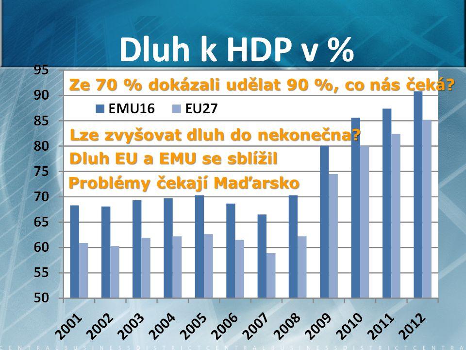Ze 70 % dokázali udělat 90 %, co nás čeká. Dluh EU a EMU se sblížil Lze zvyšovat dluh do nekonečna.