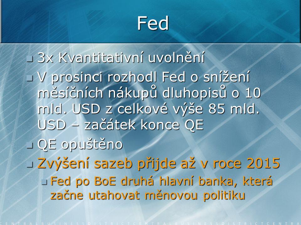 Fed 3x Kvantitativní uvolnění 3x Kvantitativní uvolnění V prosinci rozhodl Fed o snížení měsíčních nákupů dluhopisů o 10 mld.