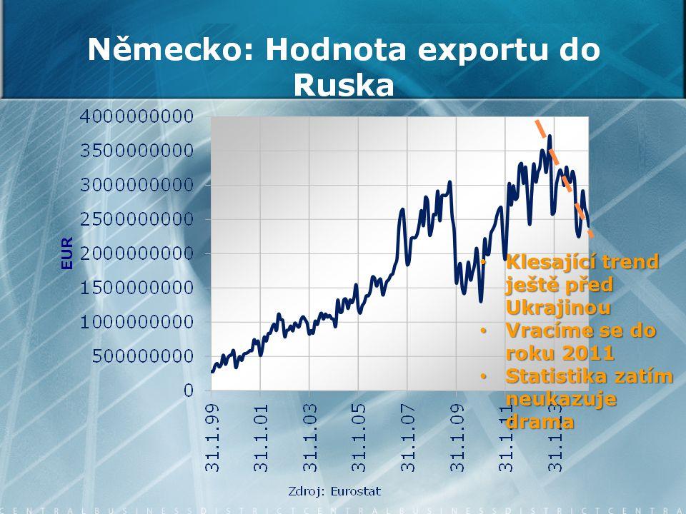 Klesající trend ještě před Ukrajinou Klesající trend ještě před Ukrajinou Vracíme se do roku 2011 Vracíme se do roku 2011 Statistika zatím neukazuje drama Statistika zatím neukazuje drama