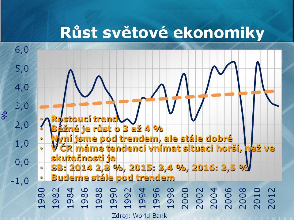 Rostoucí trend Rostoucí trend Běžné je růst o 3 až 4 % Běžné je růst o 3 až 4 % Nyní jsme pod trendem, ale stále dobré Nyní jsme pod trendem, ale stále dobré V ČR máme tendenci vnímat situaci horší, než ve skutečnosti je V ČR máme tendenci vnímat situaci horší, než ve skutečnosti je SB: 2014 2,8 %, 2015: 3,4 %, 2016: 3,5 % SB: 2014 2,8 %, 2015: 3,4 %, 2016: 3,5 % Budeme stále pod trendem Budeme stále pod trendem