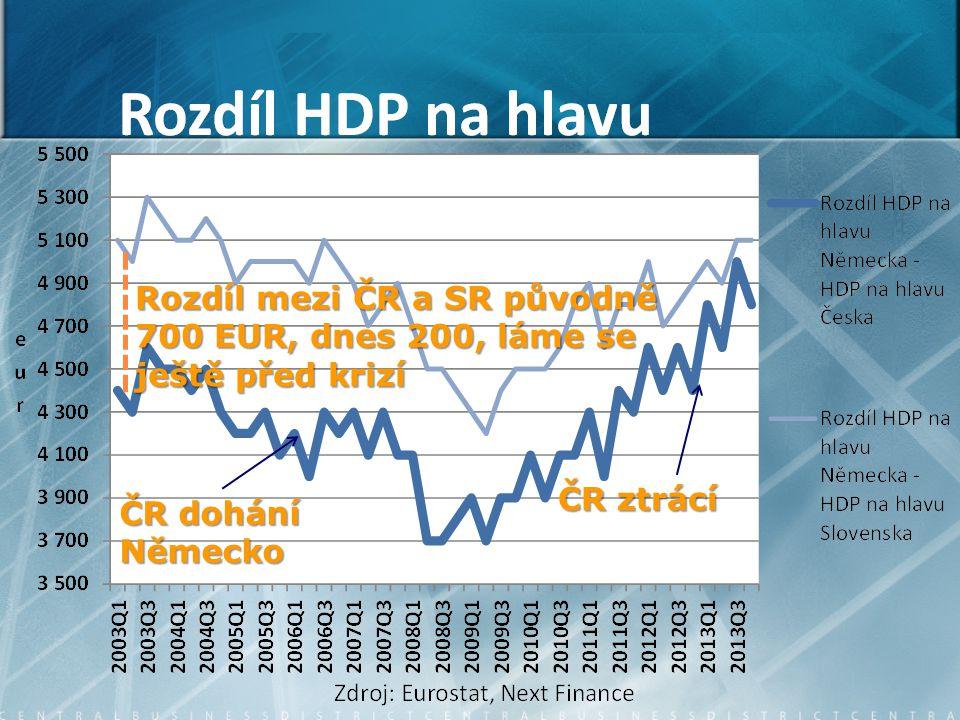 ČR dohání Německo ČR ztrácí Rozdíl mezi ČR a SR původně 700 EUR, dnes 200, láme se ještě před krizí