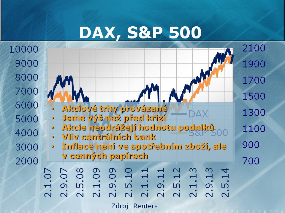 Akciové trhy provázané Akciové trhy provázané Jsme výš než před krizí Jsme výš než před krizí Akcie neodrážejí hodnotu podniků Akcie neodrážejí hodnotu podniků Vliv centrálních bank Vliv centrálních bank Inflace není ve spotřebním zboží, ale v cenných papírech Inflace není ve spotřebním zboží, ale v cenných papírech