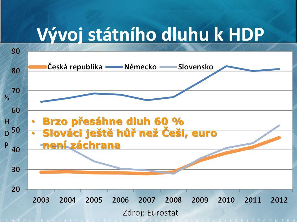 Brzo přesáhne dluh 60 % Brzo přesáhne dluh 60 % Slováci ještě hůř než Češi, euro není záchrana Slováci ještě hůř než Češi, euro není záchrana