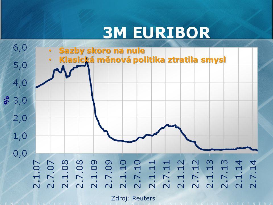 Sázka na to, že ECB už nemůže více změkčit politiku Sázka na to, že ECB už nemůže více změkčit politiku Sázka na další pumpování peněz do ekonomiky Sázka na další pumpování peněz do ekonomiky