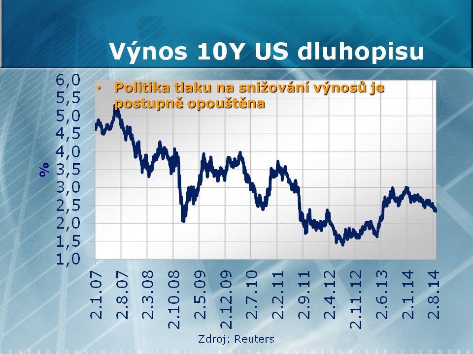 Inflace +0,7 % y/y +0,7 % y/y Strach ze zlevnění potravin kvůli ruským sankcím se nenaplnil Strach ze zlevnění potravin kvůli ruským sankcím se nenaplnil Za nízkou inflaci vděčíme elektřině zlevnila o 10,2 %, souboji mobilních operátorů, nezvyšování daní a nízké poptávce Za nízkou inflaci vděčíme elektřině zlevnila o 10,2 %, souboji mobilních operátorů, nezvyšování daní a nízké poptávce Průměr pro 2014: 0,5 % Průměr pro 2014: 0,5 % Průměr pro 2015: 1,1 % Průměr pro 2015: 1,1 %