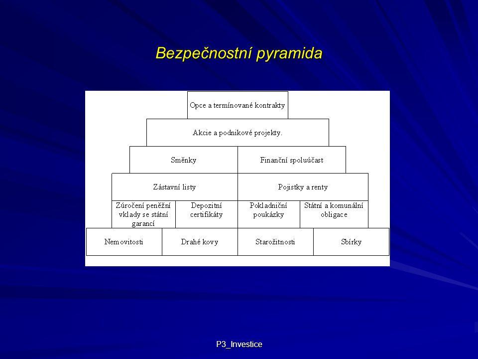 P3_Investice Bezpečnostní pyramida