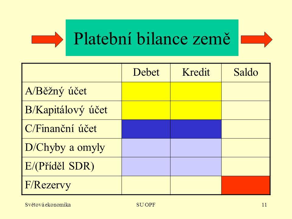 Světová ekonomikaSU OPF11 Platební bilance země DebetKreditSaldo A/Běžný účet B/Kapitálový účet C/Finanční účet D/Chyby a omyly E/(Příděl SDR) F/Rezervy