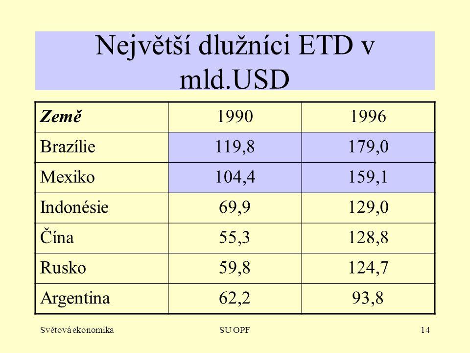 Světová ekonomikaSU OPF14 Největší dlužníci ETD v mld.USD Země19901996 Brazílie119,8179,0 Mexiko104,4159,1 Indonésie69,9129,0 Čína55,3128,8 Rusko59,8124,7 Argentina62,293,8