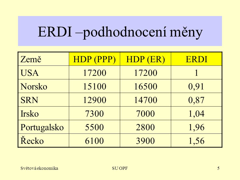 Světová ekonomikaSU OPF5 ERDI –podhodnocení měny ZeměHDP (PPP)HDP (ER)ERDI USA17200 1 Norsko15100165000,91 SRN12900147000,87 Irsko730070001,04 Portugalsko550028001,96 Řecko610039001,56