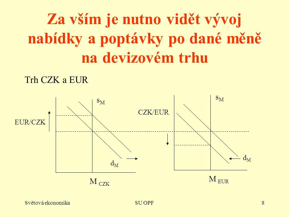 Světová ekonomikaSU OPF8 Za vším je nutno vidět vývoj nabídky a poptávky po dané měně na devizovém trhu Trh CZK a EUR M CZK M EUR CZK/EUR EUR/CZK dMdM dMdM sMsM sMsM