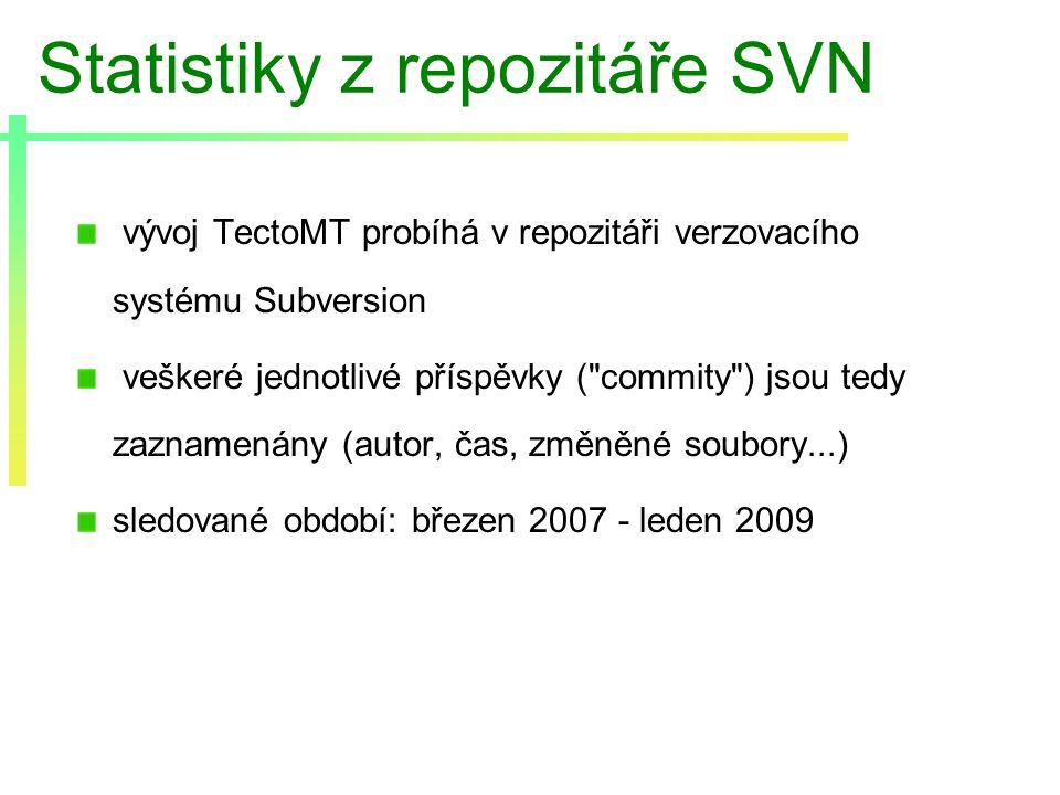 Statistiky z repozitáře SVN vývoj TectoMT probíhá v repozitáři verzovacího systému Subversion veškeré jednotlivé příspěvky ( commity ) jsou tedy zaznamenány (autor, čas, změněné soubory...) sledované období: březen 2007 - leden 2009