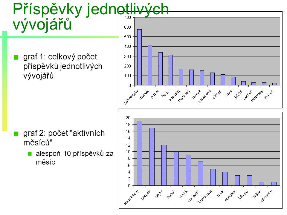 graf 1: celkový počet příspěvků jednotlivých vývojářů graf 2: počet aktivních měsíců alespoň 10 příspěvků za měsíc Příspěvky jednotlivých vývojářů