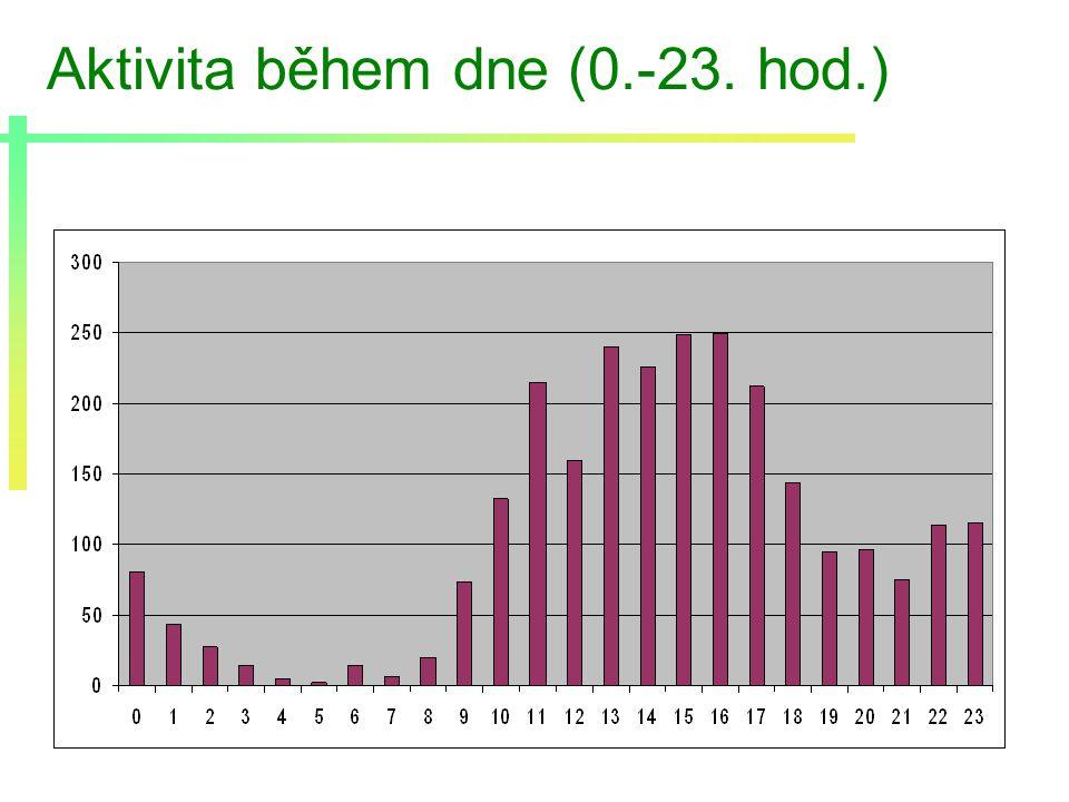 Aktivita během dne (0.-23. hod.)