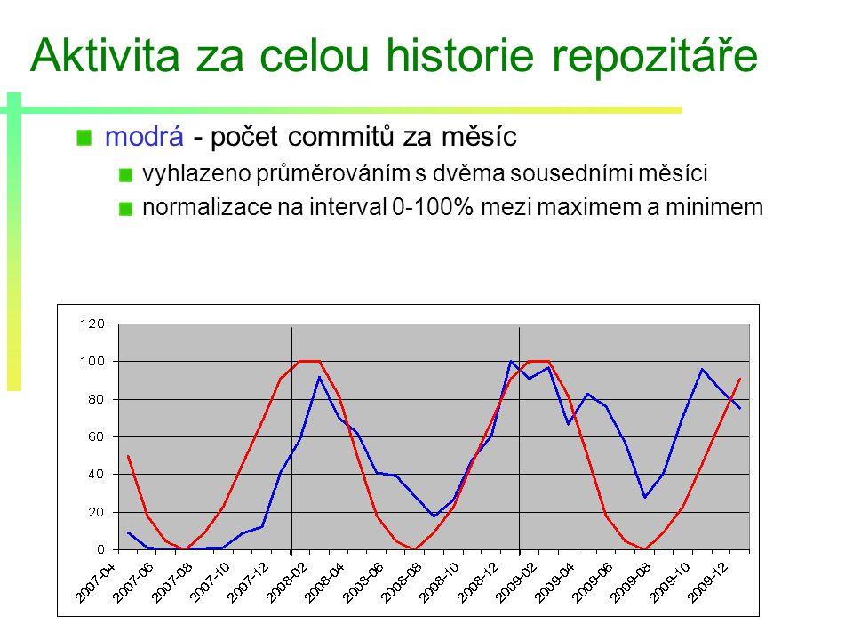 Aktivita za celou historie repozitáře modrá - počet commitů za měsíc vyhlazeno průměrováním s dvěma sousedními měsíci normalizace na interval 0-100% mezi maximem a minimem