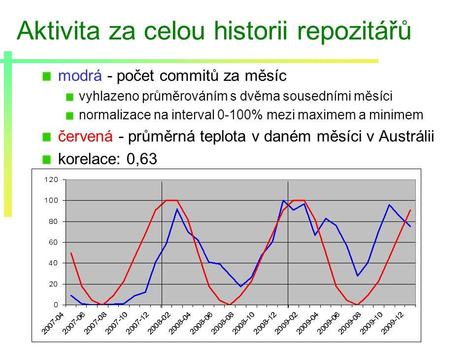 Aktivita za celou historii repozitářů modrá - počet commitů za měsíc vyhlazeno průměrováním s dvěma sousedními měsíci normalizace na interval 0-100% mezi maximem a minimem červená - průměrná teplota v daném měsíci v Austrálii korelace: 0,63