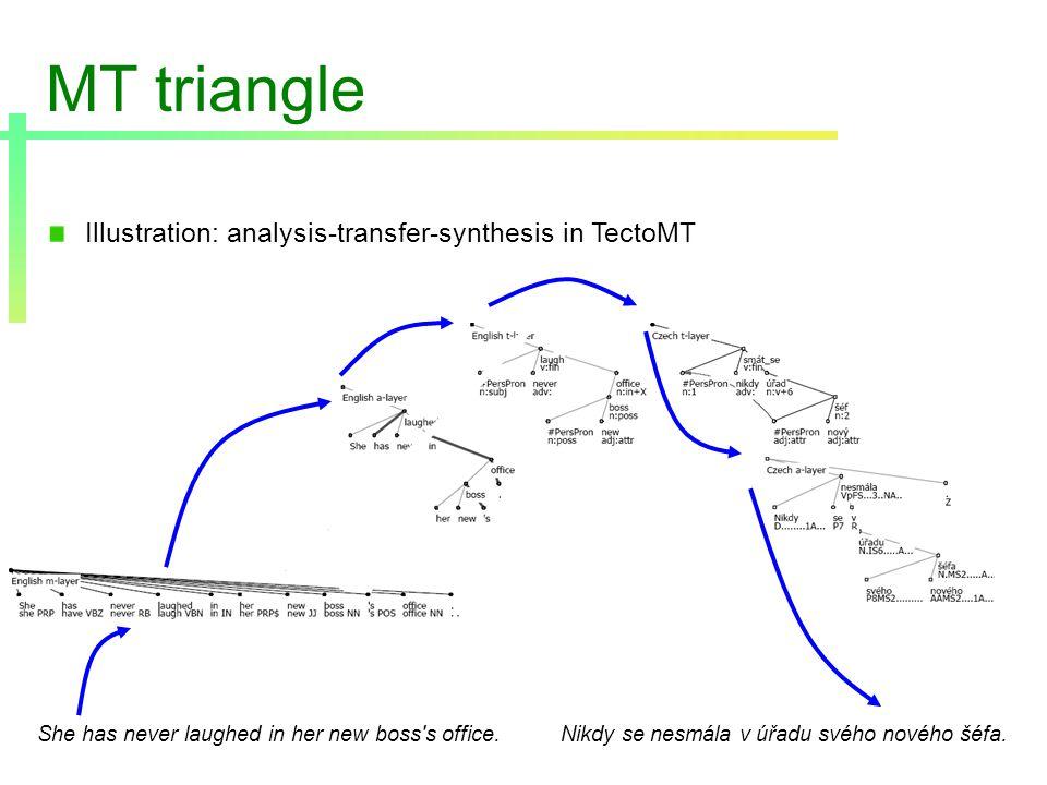 MT triangle Illustration: analysis-transfer-synthesis in TectoMT She has never laughed in her new boss s office.Nikdy se nesmála v úřadu svého nového šéfa.