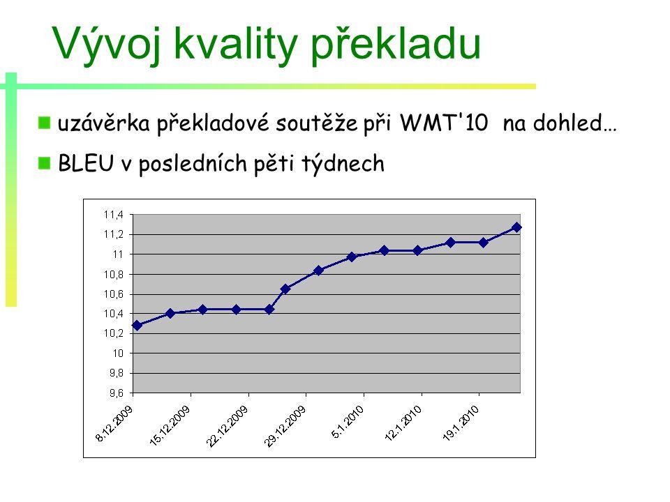 Vývoj kvality překladu uzávěrka překladové soutěže při WMT 10 na dohled… BLEU v posledních pěti týdnech
