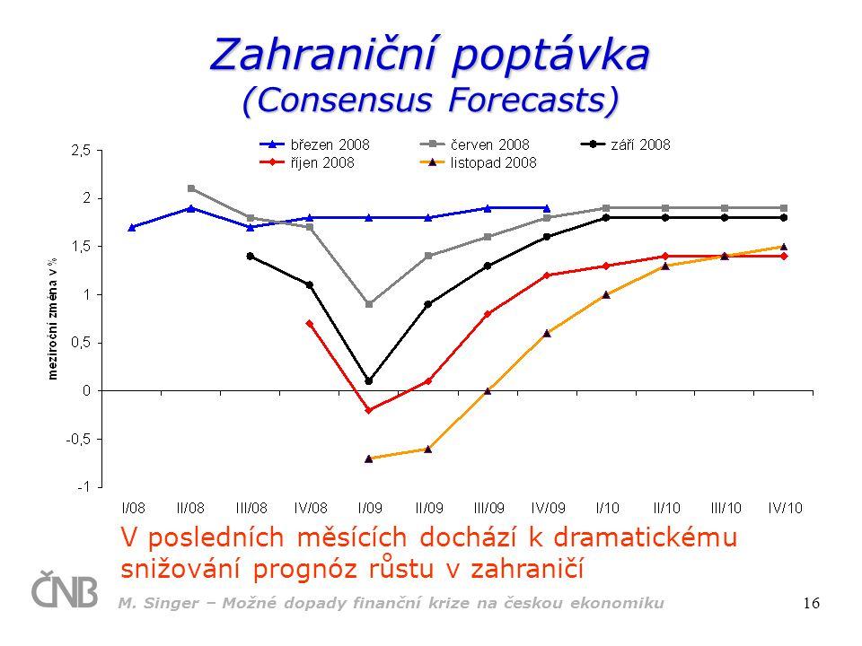 M. Singer – Možné dopady finanční krize na českou ekonomiku 16 Zahraniční poptávka (Consensus Forecasts) V posledních měsících dochází k dramatickému