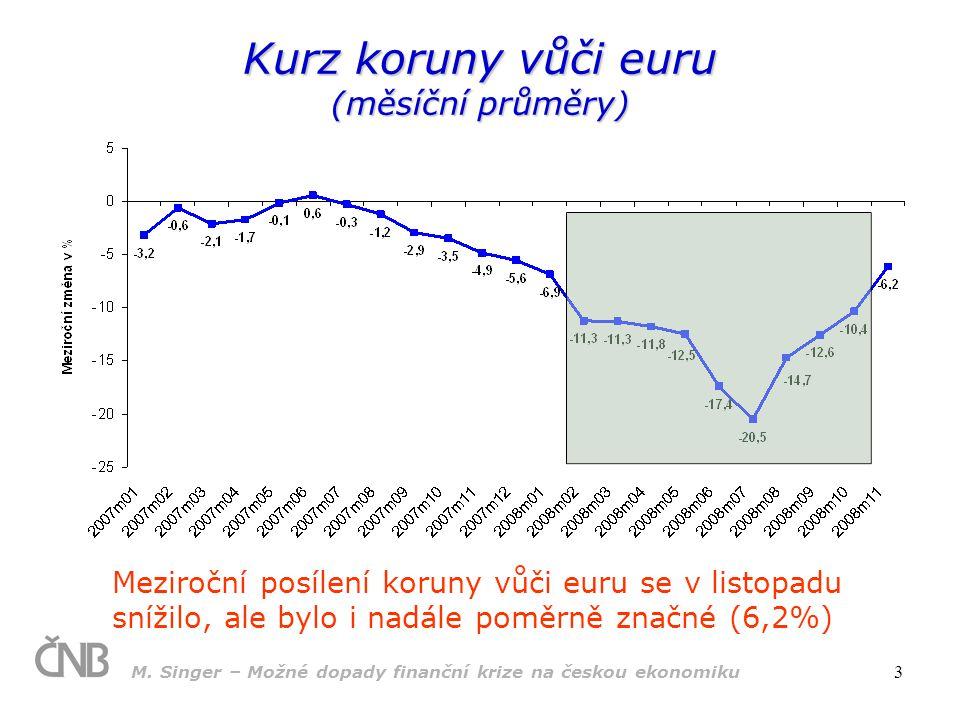 M. Singer – Možné dopady finanční krize na českou ekonomiku 3 Kurz koruny vůči euru (měsíční průměry) Meziroční posílení koruny vůči euru se v listopa
