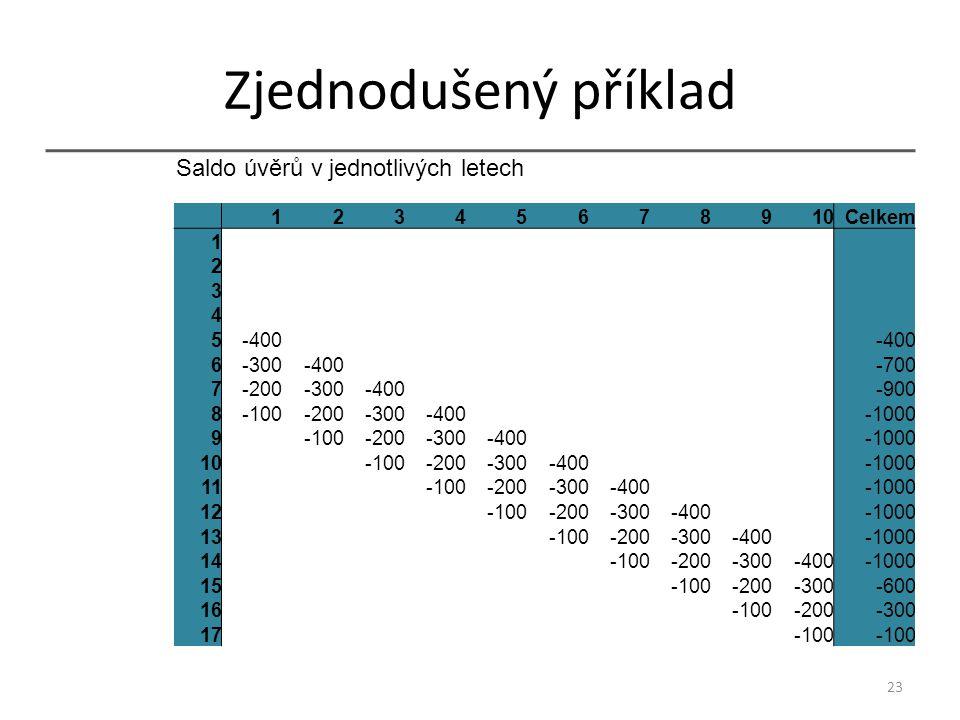 Zjednodušený příklad 23 12345678910 Celkem 1 2 3 4 5-400 6-300-400-700 7-200-300-400-900 8-100-200-300-400-1000 9-100-200-300-400-1000 10-100-200-300-400-1000 11-100-200-300-400-1000 12-100-200-300-400-1000 13-100-200-300-400-1000 14-100-200-300-400-1000 15-100-200-300-600 16-100-200-300 17-100 Saldo úvěrů v jednotlivých letech