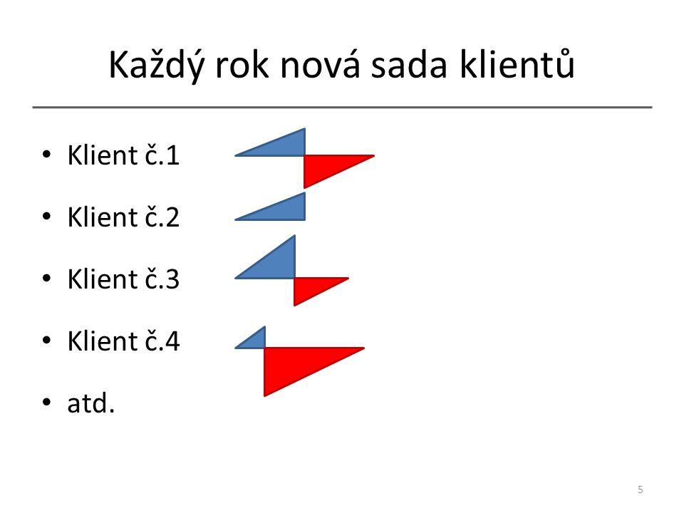 Shrnutí kSKLV Podmínka rovnováhy: kSKLV ≥ 1 SKLV je vlastností tarifu, nebo jednoho konkrétního účastníka.