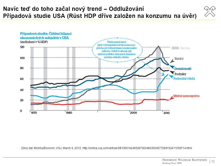 Navíc teď do toho začal nový trend – Oddlužování Případová studie USA (Růst HDP dříve založen na konzumu na úvěr) 12 Zdroj dat: Michliq/Ekonom; WSJ, March 9, 2012.