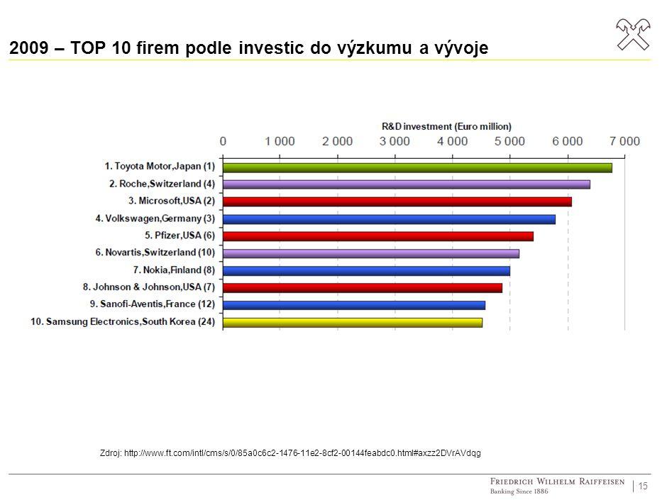 2009 – TOP 10 firem podle investic do výzkumu a vývoje 15 Zdroj: http://www.ft.com/intl/cms/s/0/85a0c6c2-1476-11e2-8cf2-00144feabdc0.html#axzz2DVrAVdq