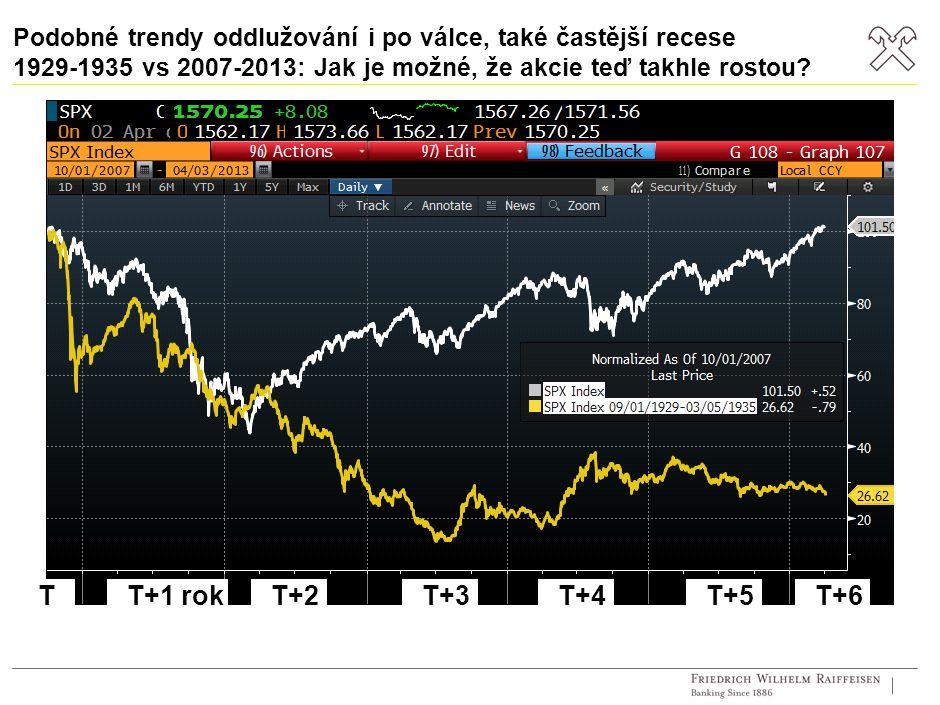 Podobné trendy oddlužování i po válce, také častější recese 1929-1935 vs 2007-2013: Jak je možné, že akcie teď takhle rostou? T+1 rokT+2T+3T+4TT+5T+6