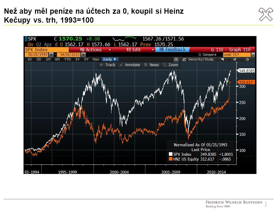 Než aby měl peníze na účtech za 0, koupil si Heinz Kečupy vs. trh, 1993=100