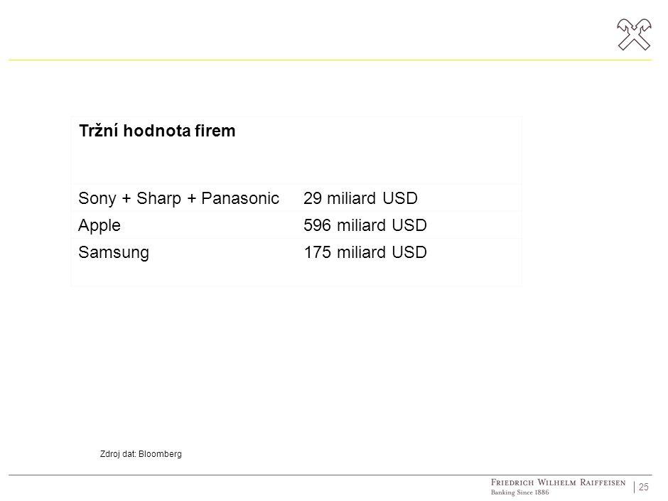 25 Tržní hodnota firem Sony + Sharp + Panasonic29 miliard USD Apple596 miliard USD Samsung175 miliard USD Zdroj dat: Bloomberg