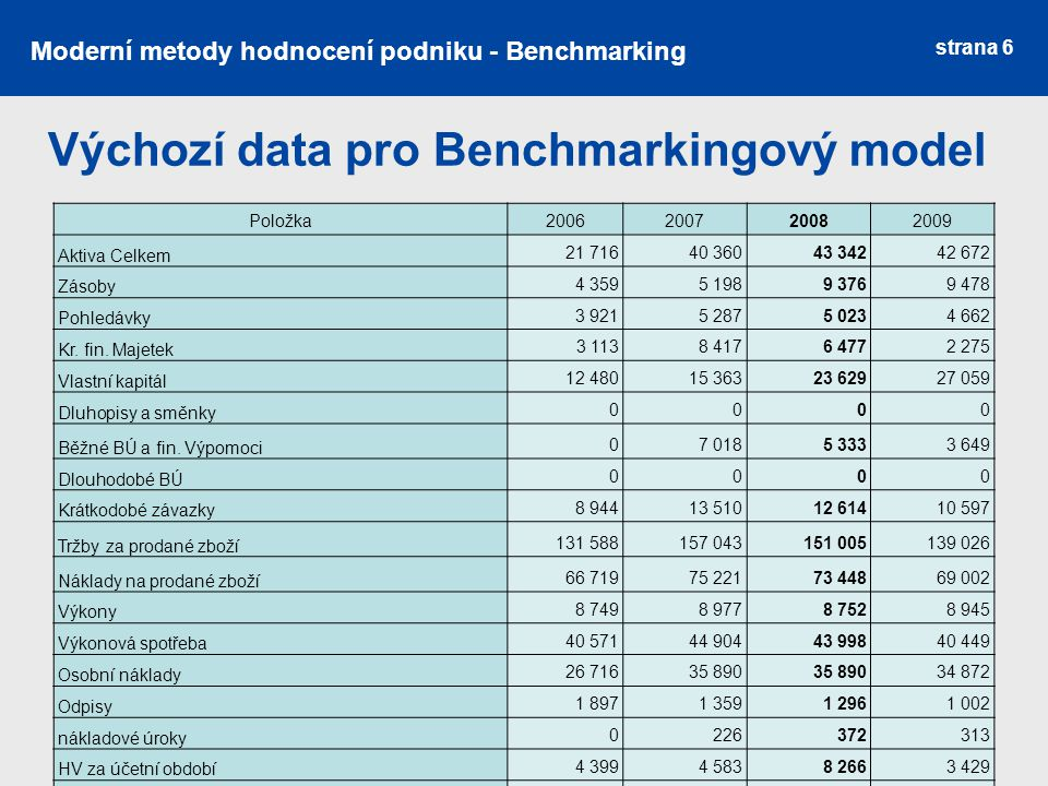 strana 6 Moderní metody hodnocení podniku - Benchmarking Výchozí data pro Benchmarkingový model Položka2006200720082009 Aktiva Celkem 21 71640 36043 34242 672 Zásoby 4 3595 1989 3769 478 Pohledávky 3 9215 2875 0234 662 Kr.
