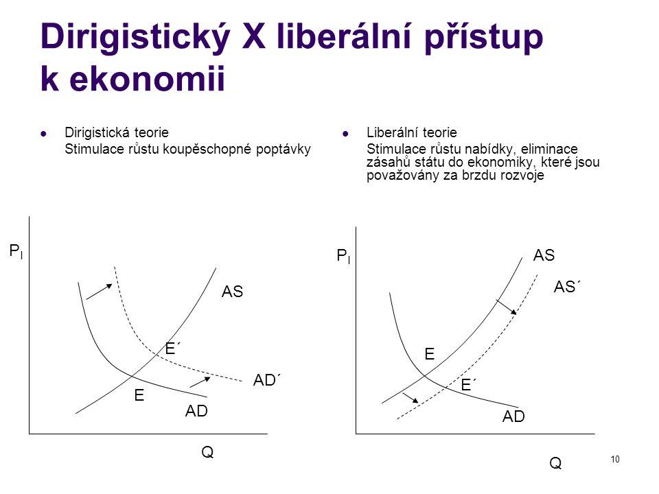 10 Dirigistický X liberální přístup k ekonomii Dirigistická teorie Stimulace růstu koupěschopné poptávky Liberální teorie Stimulace růstu nabídky, eli