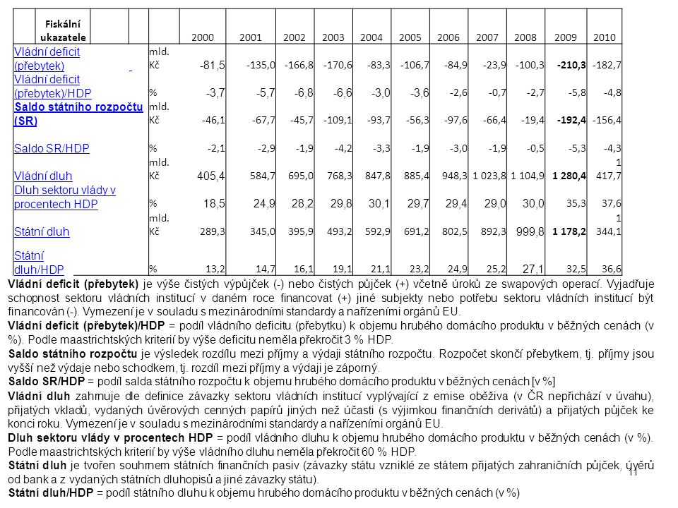 11 Fiskální ukazatele 20002001200220032004200520062007200820092010 Vládní deficit (přebytek) mld. Kč -81,5 -135,0-166,8-170,6-83,3-106,7-84,9-23,9-100