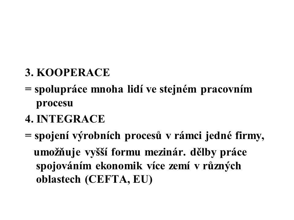 3. KOOPERACE = spolupráce mnoha lidí ve stejném pracovním procesu 4. INTEGRACE = spojení výrobních procesů v rámci jedné firmy, umožňuje vyšší formu m