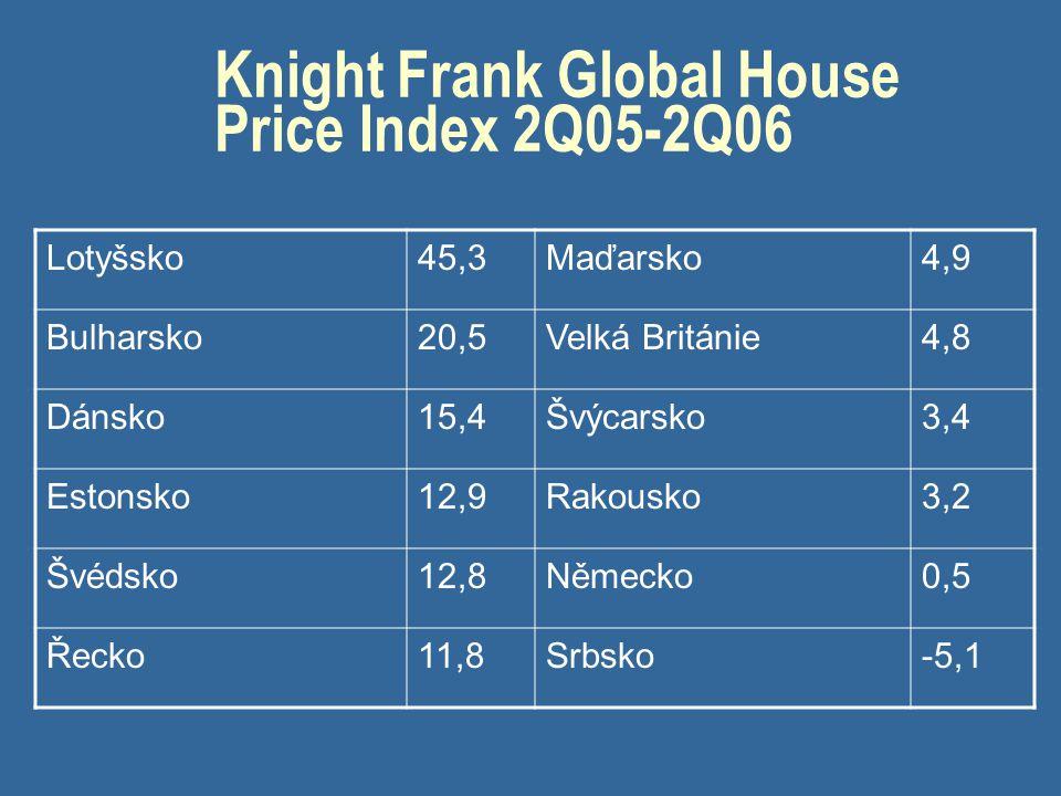 Knight Frank Global House Price Index 2Q05-2Q06 Lotyšsko45,3Maďarsko4,9 Bulharsko20,5Velká Británie4,8 Dánsko15,4Švýcarsko3,4 Estonsko12,9Rakousko3,2 Švédsko12,8Německo0,5 Řecko11,8Srbsko-5,1
