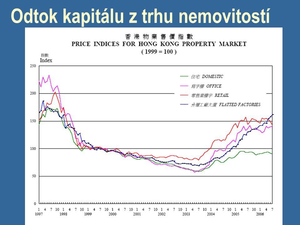 Odtok kapitálu z trhu nemovitostí