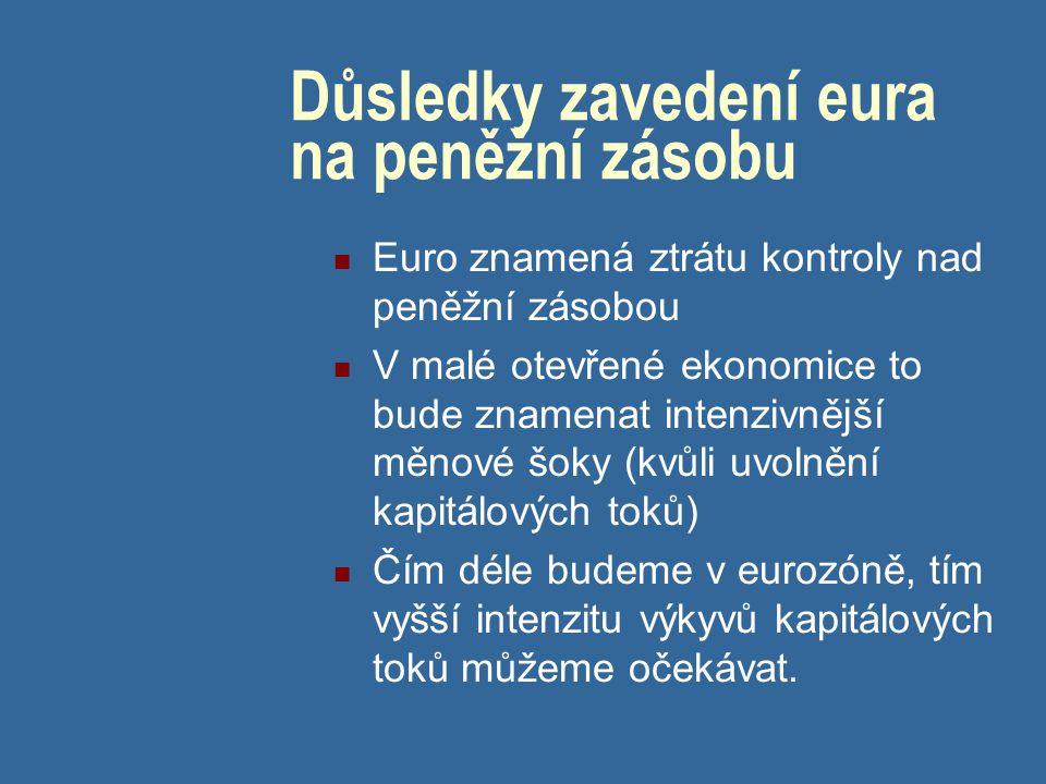 Důsledky zavedení eura na peněžní zásobu Euro znamená ztrátu kontroly nad peněžní zásobou V malé otevřené ekonomice to bude znamenat intenzivnější měn