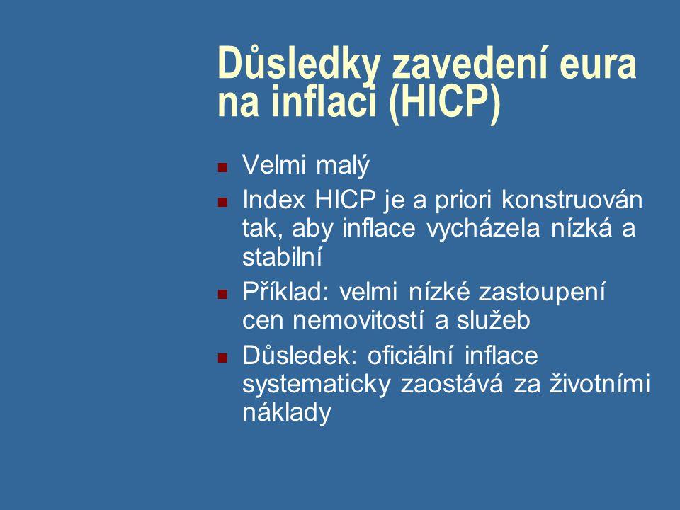 Důsledky zavedení eura na inflaci (HICP) Velmi malý Index HICP je a priori konstruován tak, aby inflace vycházela nízká a stabilní Příklad: velmi nízké zastoupení cen nemovitostí a služeb Důsledek: oficiální inflace systematicky zaostává za životními náklady