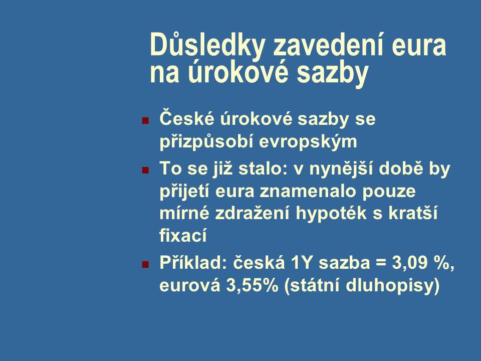Důsledky zavedení eura na úrokové sazby České úrokové sazby se přizpůsobí evropským To se již stalo: v nynější době by přijetí eura znamenalo pouze mírné zdražení hypoték s kratší fixací Příklad: česká 1Y sazba = 3,09 %, eurová 3,55% (státní dluhopisy)