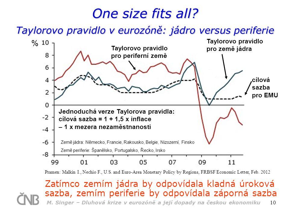 M. Singer – Dluhová krize v eurozóně a její dopady na českou ekonomiku 10 Zatímco zemím jádra by odpovídala kladná úroková sazba, zemím periferie by o