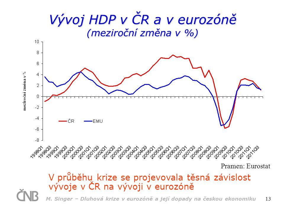 M. Singer – Dluhová krize v eurozóně a její dopady na českou ekonomiku 13 Vývoj HDP v ČR a v eurozóně (meziroční změna v %) V průběhu krize se projevo