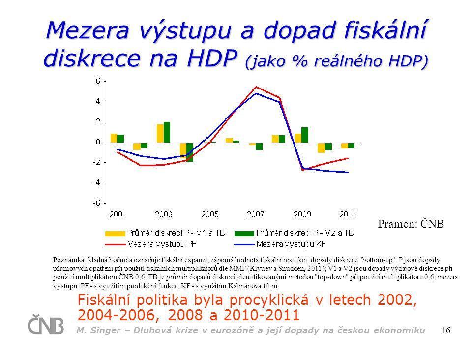 M. Singer – Dluhová krize v eurozóně a její dopady na českou ekonomiku 16 Mezera výstupu a dopad fiskální diskrece na HDP (jako % reálného HDP) Fiskál